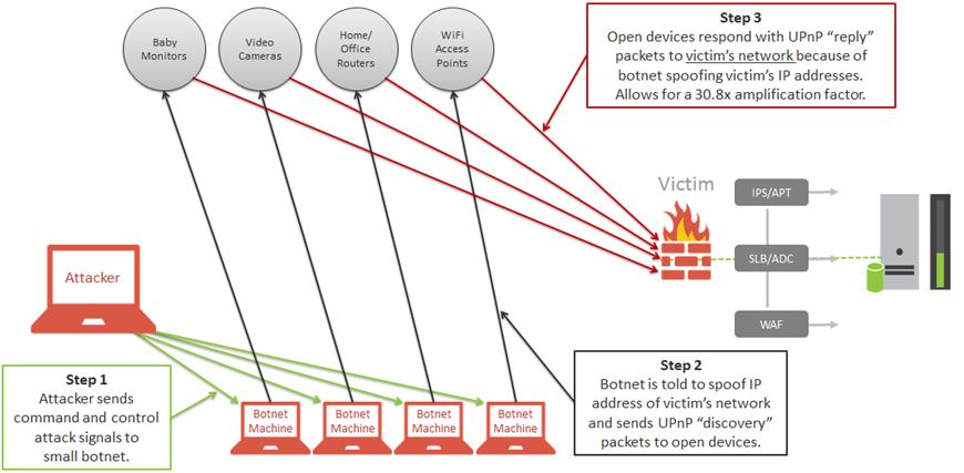 DDOS攻击场景